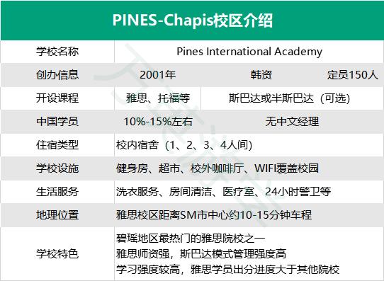 Pines-Chapis